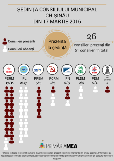 ȘEDINȚA CONSILIULUI MUNICIPAL CHIȘINĂU DIN 17 MARTIE 2016-2