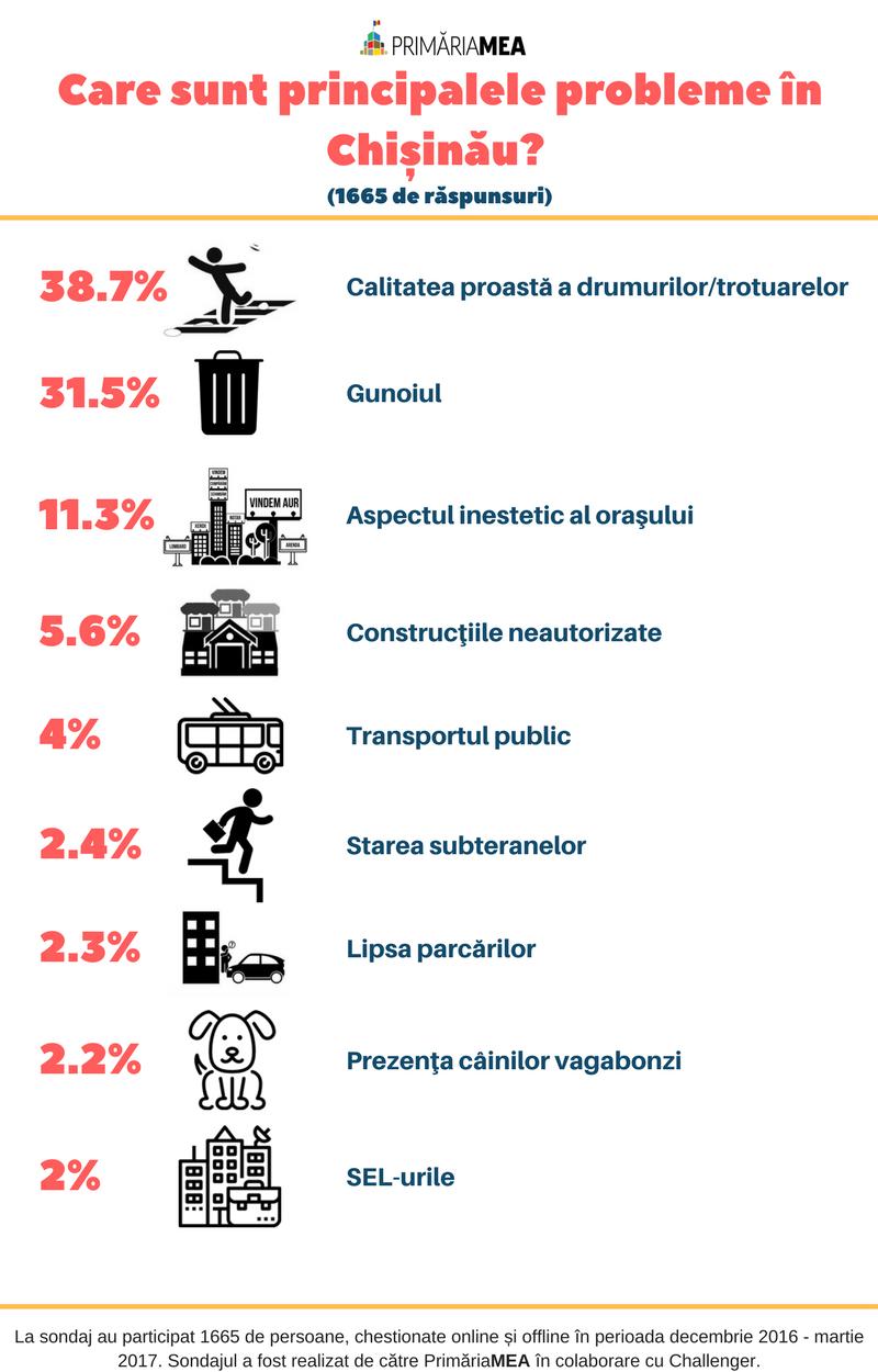 Care sunt principalele probleme în Chișinău- (1)