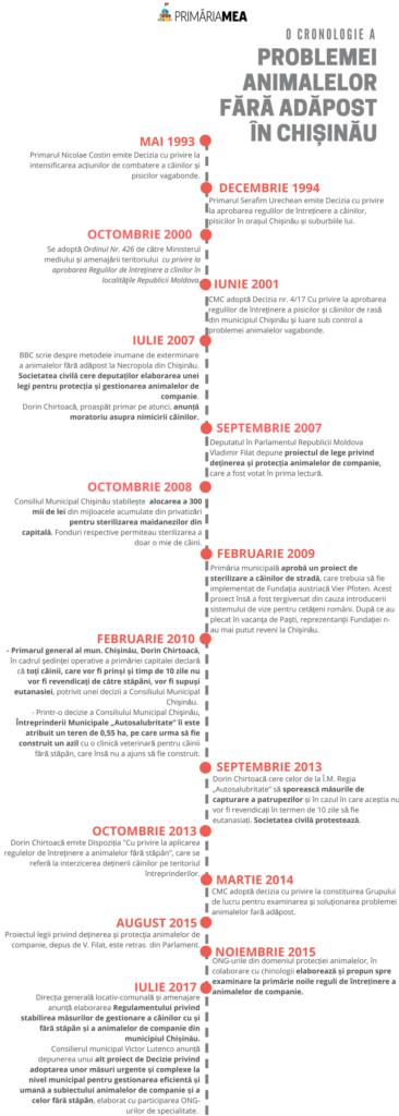 Copy of o cronologie a (1)