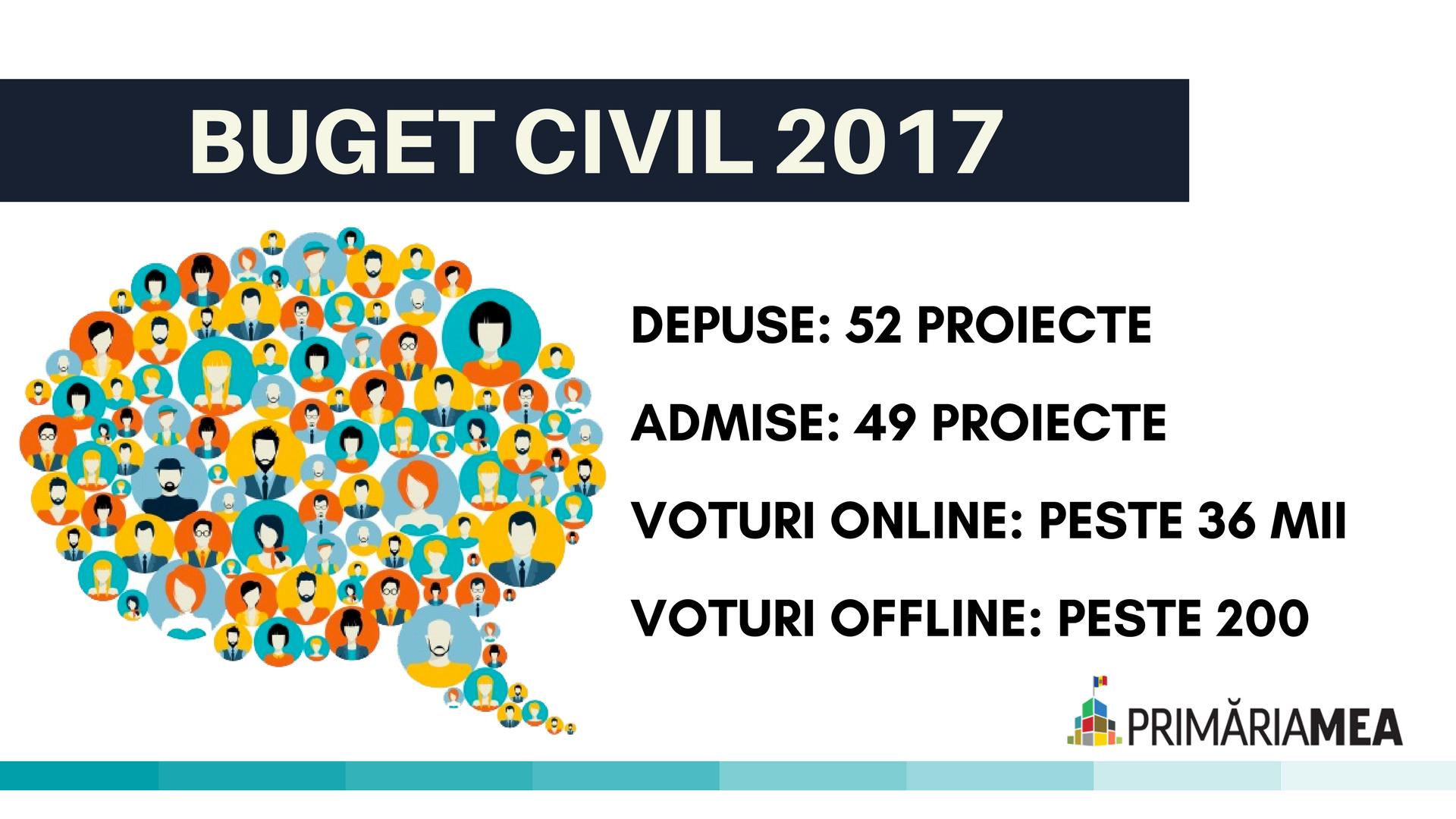 Buget civil