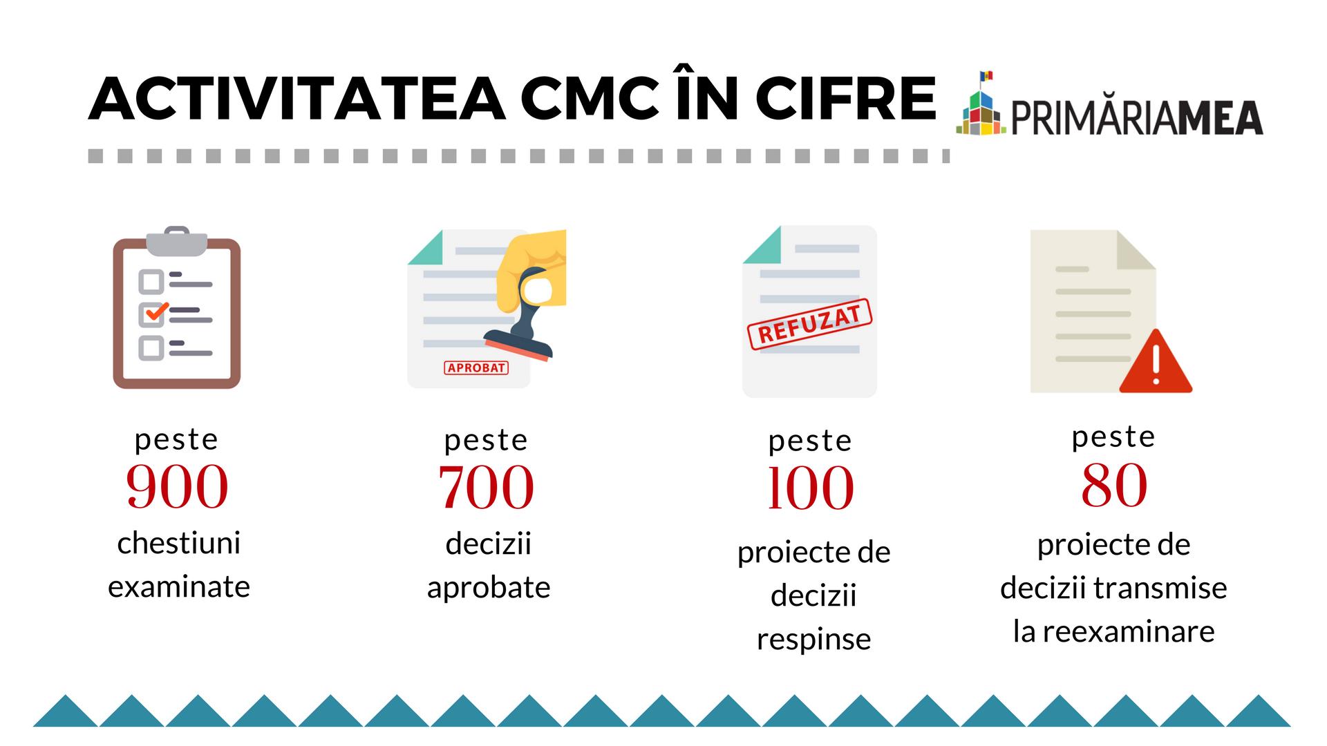 Activitatea CMC