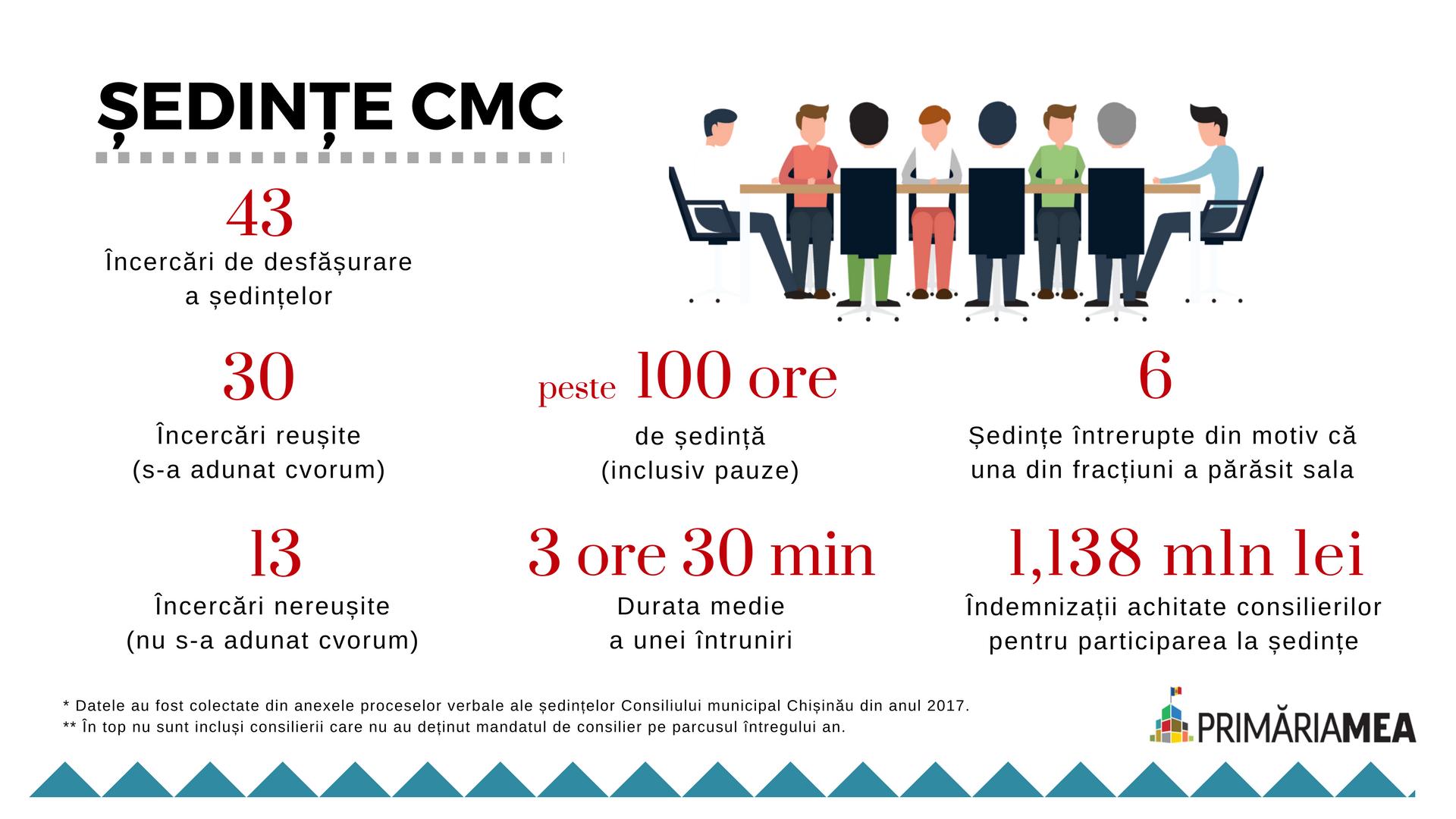 Sedinte CMC