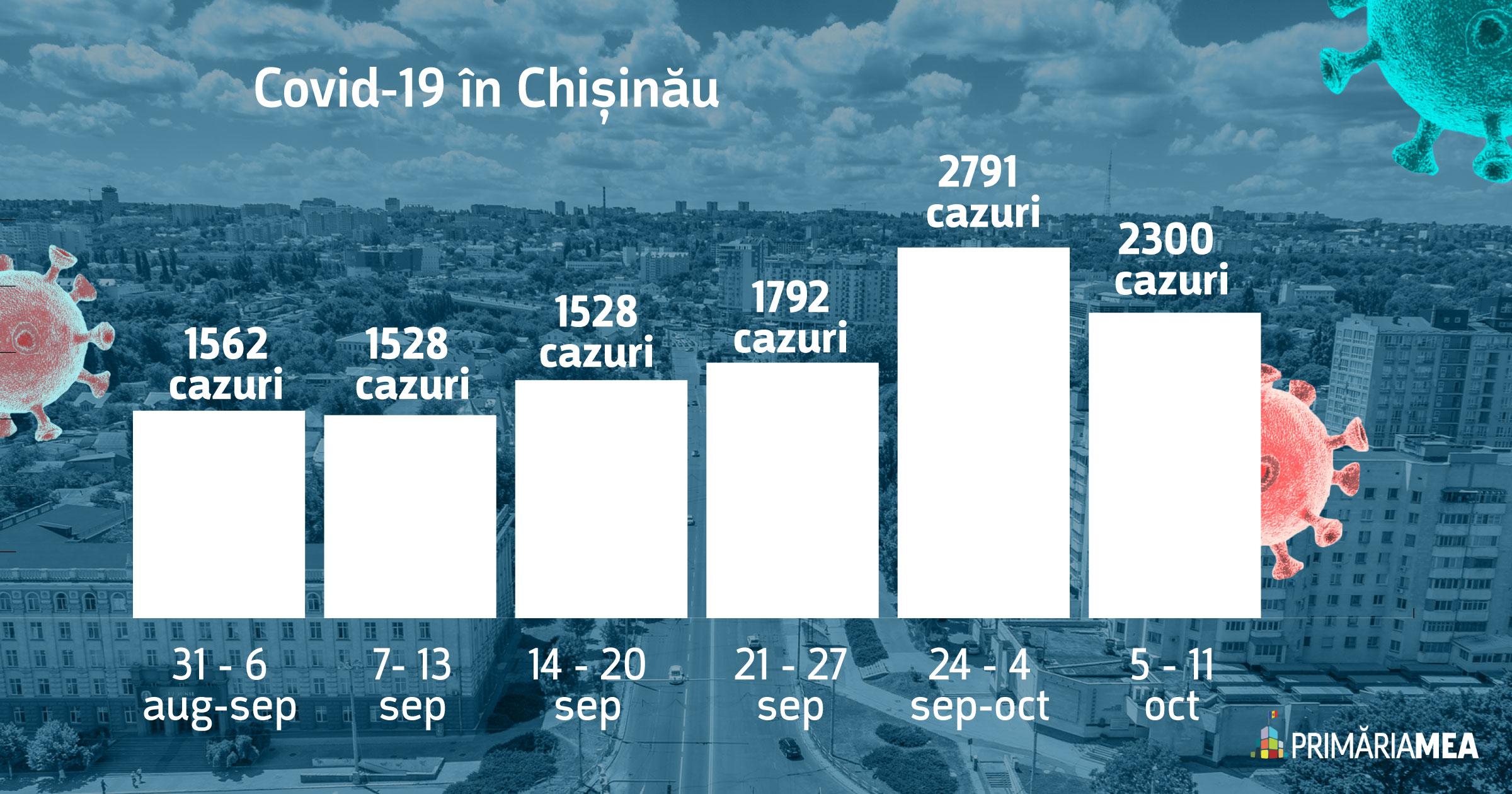 Infografic: Evoluția cazurilor de COVID-19 în mun. Chișinău. Sursă: Primăria Mea