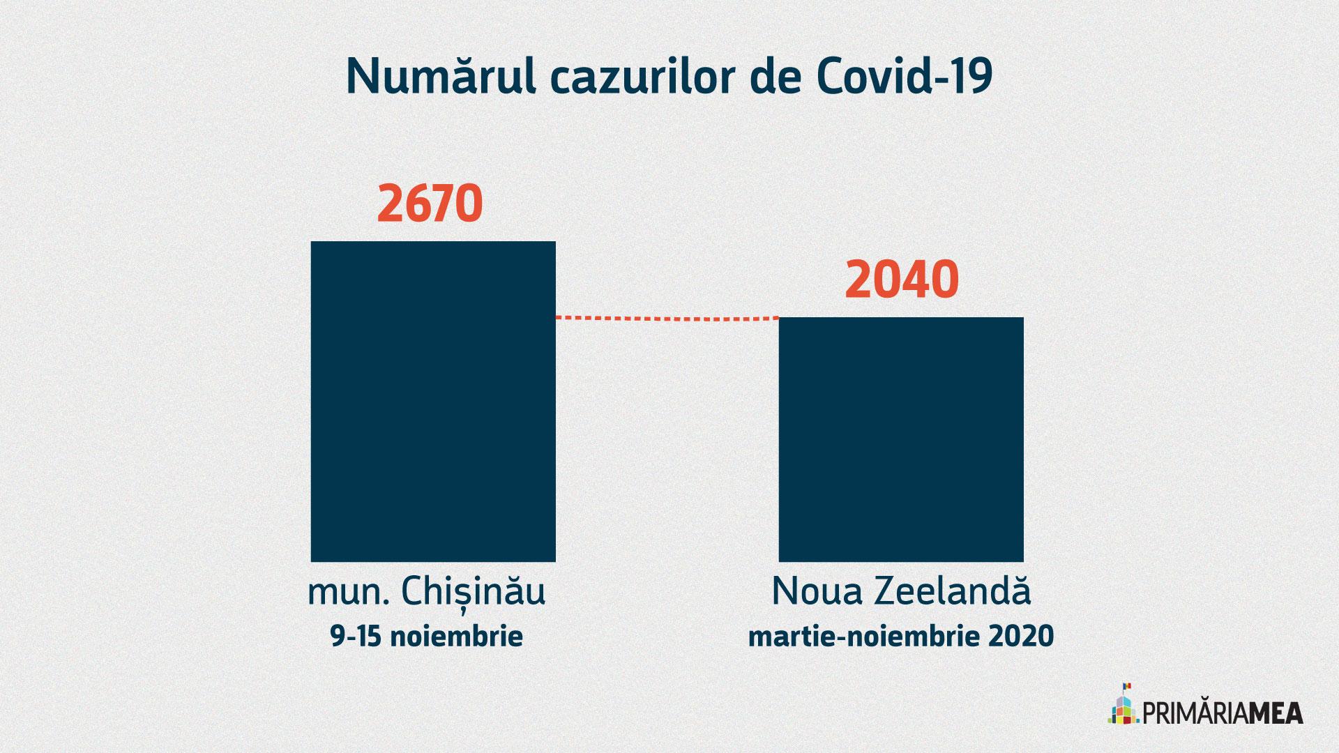 Infografic: comparația cazurilor de COVID-19 în mun. Chișinău și Noua Zeelandă, pe perioade diferite. Sursă: Primăria Mea
