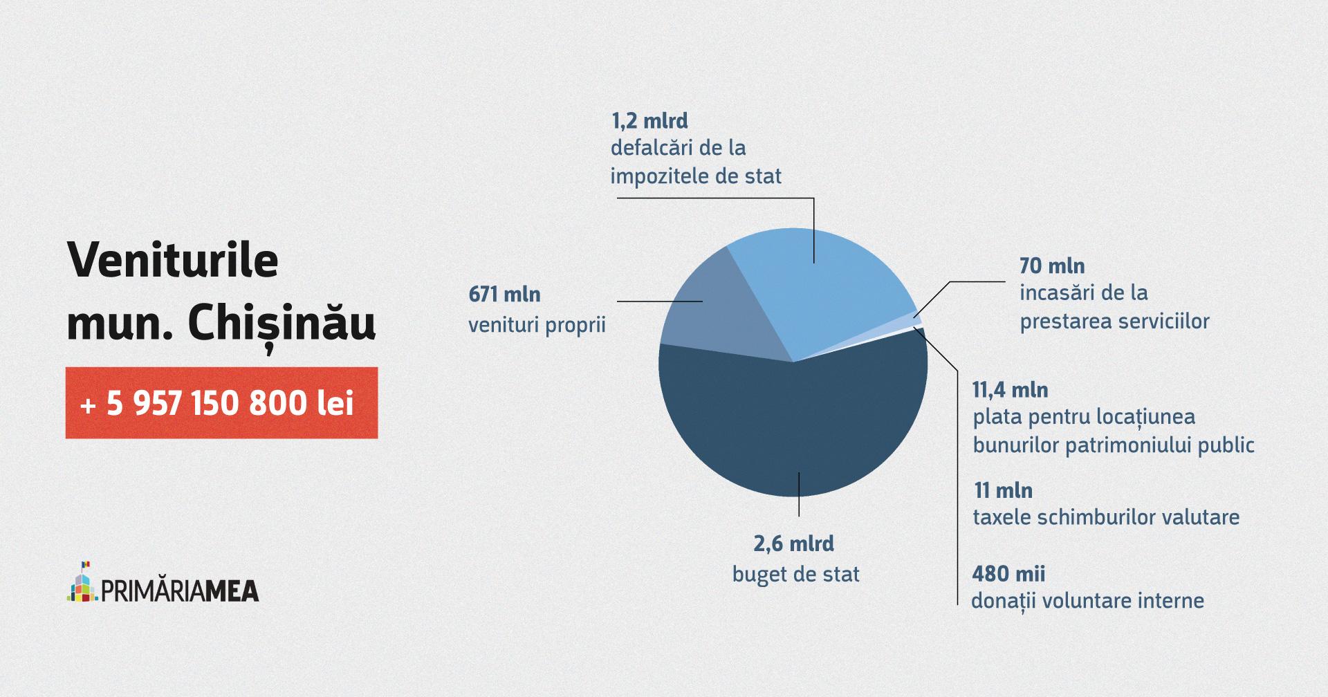 Infografic: Veniturile municipale preconizate pentru anul 2021. Sursă: Primăria Mea, în baza proiectului de buget pentru anul 2021