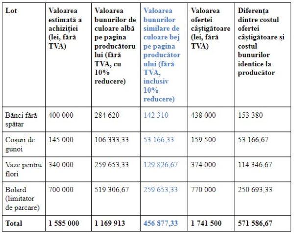 Tabel comparativ al prețurilor și ofertelor. Sursă: Revizia.md