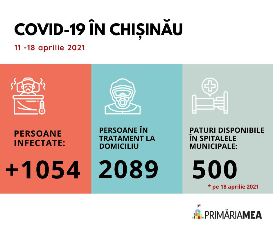Infografic: COVID-19 în Chișinău în perioada 11-18 aprilie 2021. Sursă: Primăria Mea