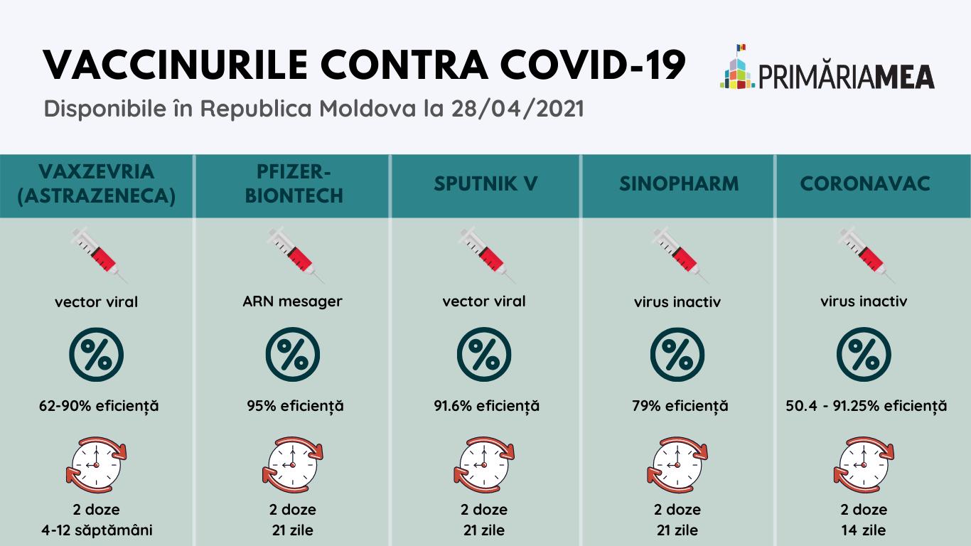 Infografic: Particularitățile vaccinurilor prezente în Republica Moldova. Sursă: Organizația Mondială a Sănătății (OMS). Elaborare: Primăria Mea