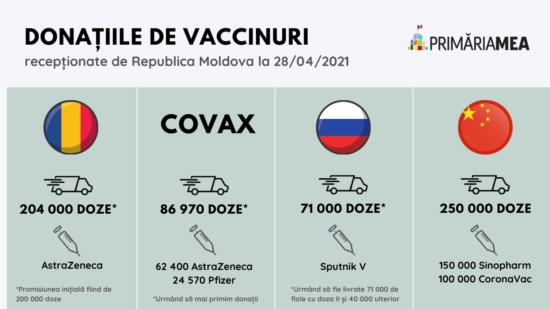Infografic: Donațiile de vaccinuri oferite Republicii Moldova. Sursă: Primăria Mea