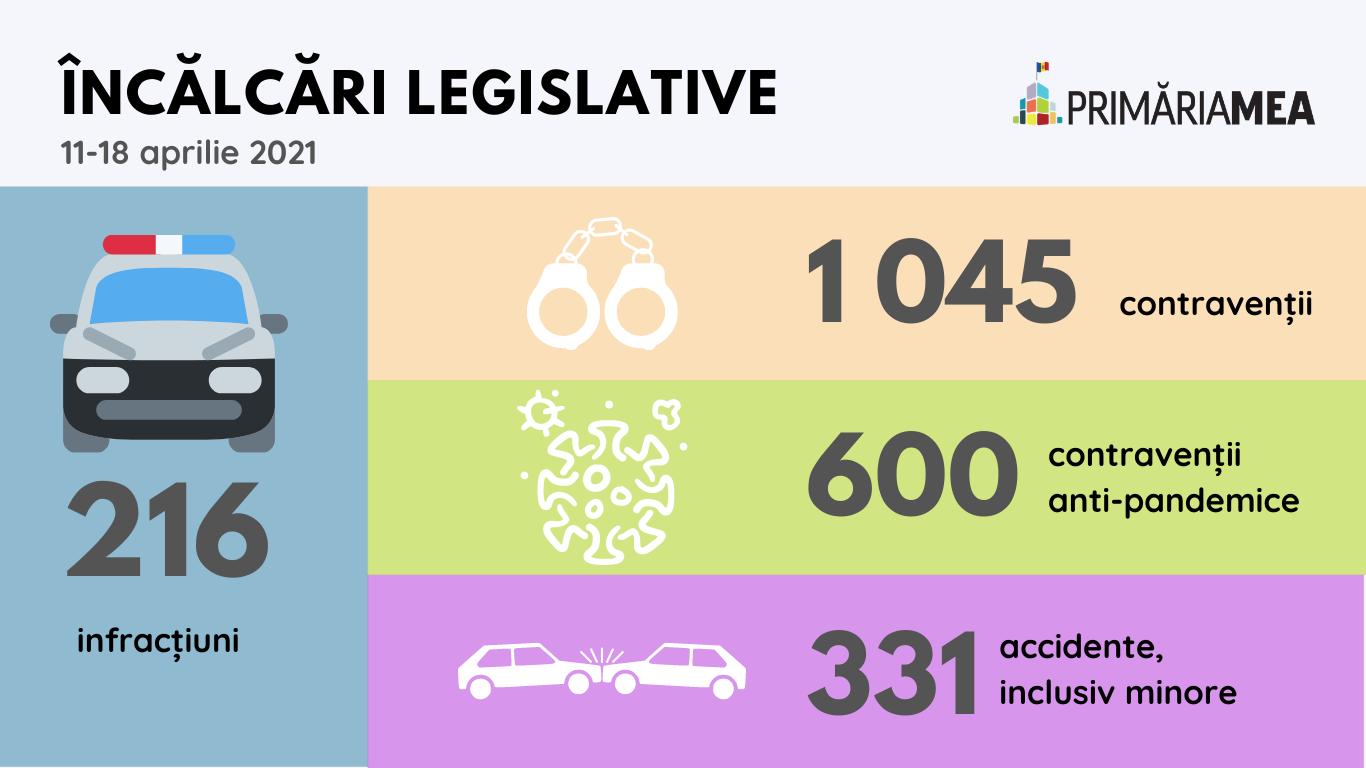 Infografic: Infracțiunile în Chișinău în perioada 11-18 aprilie 2021. Sursă: Primăria Mea