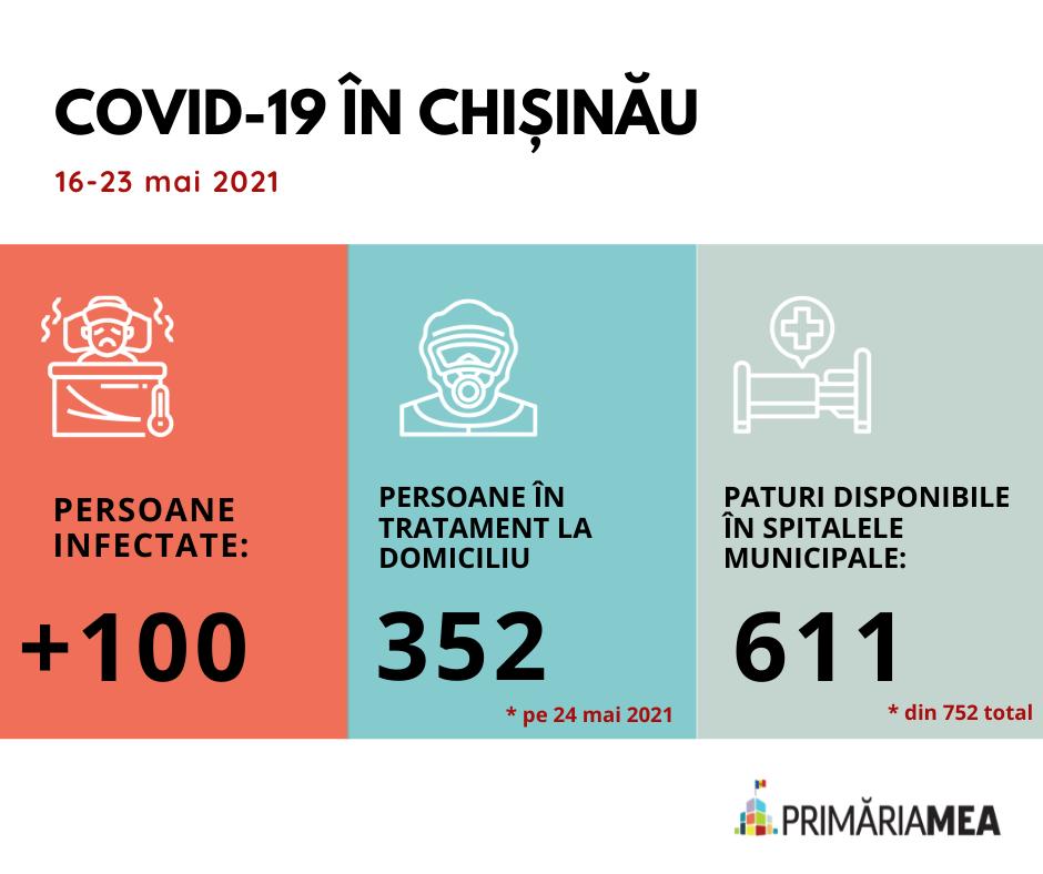 Infografic. COVID-19 în capitală în perioada 16-23 mai 2021. Sursă: Primăria Mea