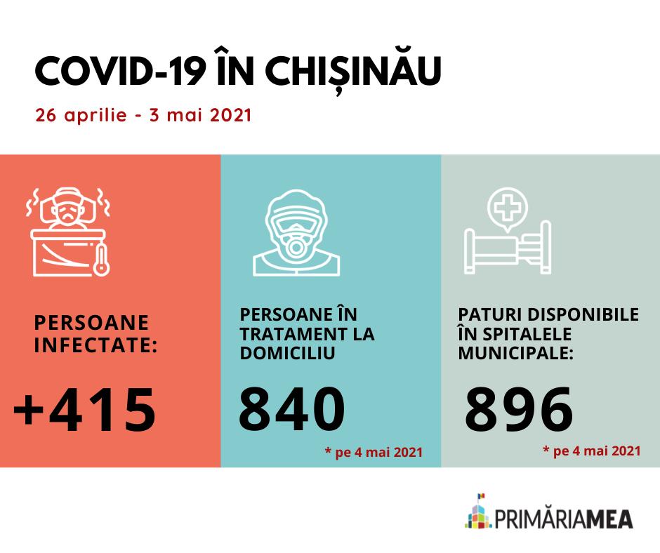 Infografic: COVID-19 în capitală la începutul lunii mai. Sursă: Primăria Mea