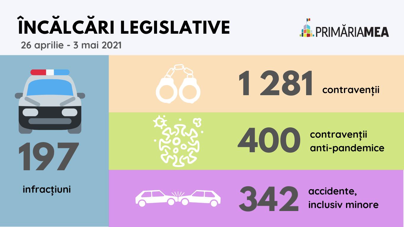 Infografic: Incălcările legii în Chișinău de sărbători. Sursă: Primăria Mea