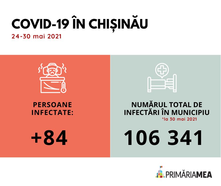 Infografic: COVID-19 în capitală. Sursă: Primăria Mea