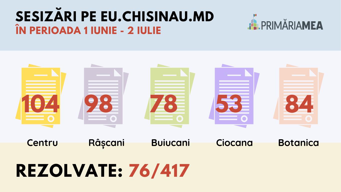 Infografic: Problemele înregistrate pe eu.chisinau.md. Sursă: Primăria Mea