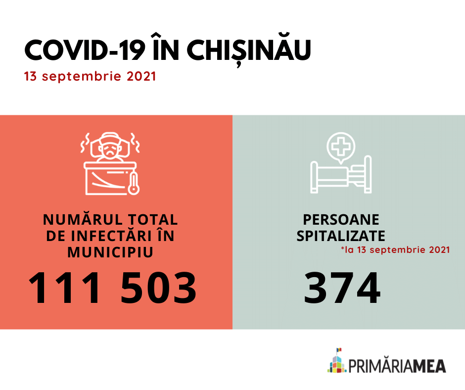 Infografic: Cazurile totale de COVID-19 în capitală pe 13 septembrie 2021. Sursă: Primăria Mea