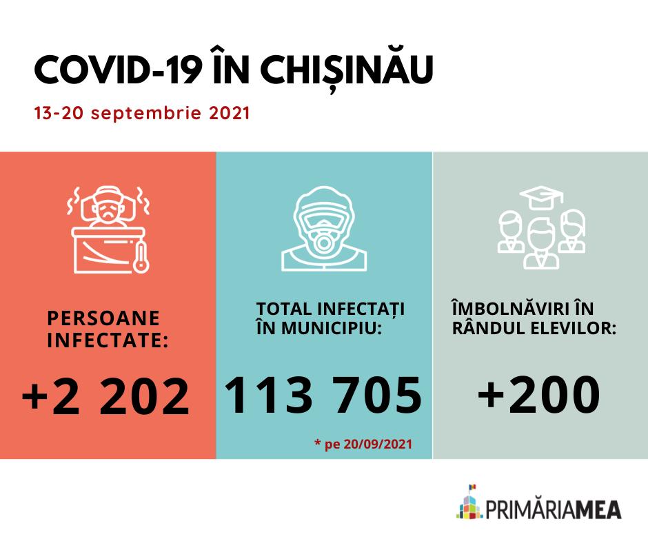 Infografic: Situația privind COVID-19 în Chișinău la 20 septembrie 2021