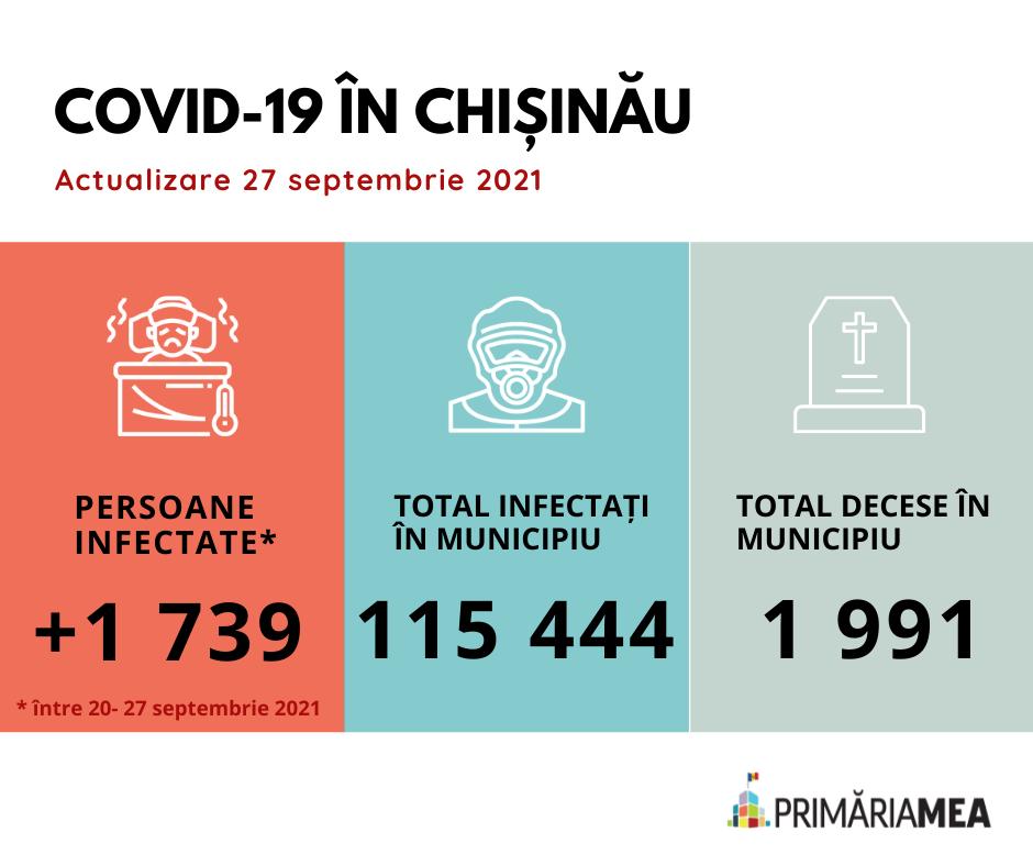 Infografic: Situația privind COVID-19 în Chișinău pe 27 septembrie 2021. Sursă: Primăria Mea