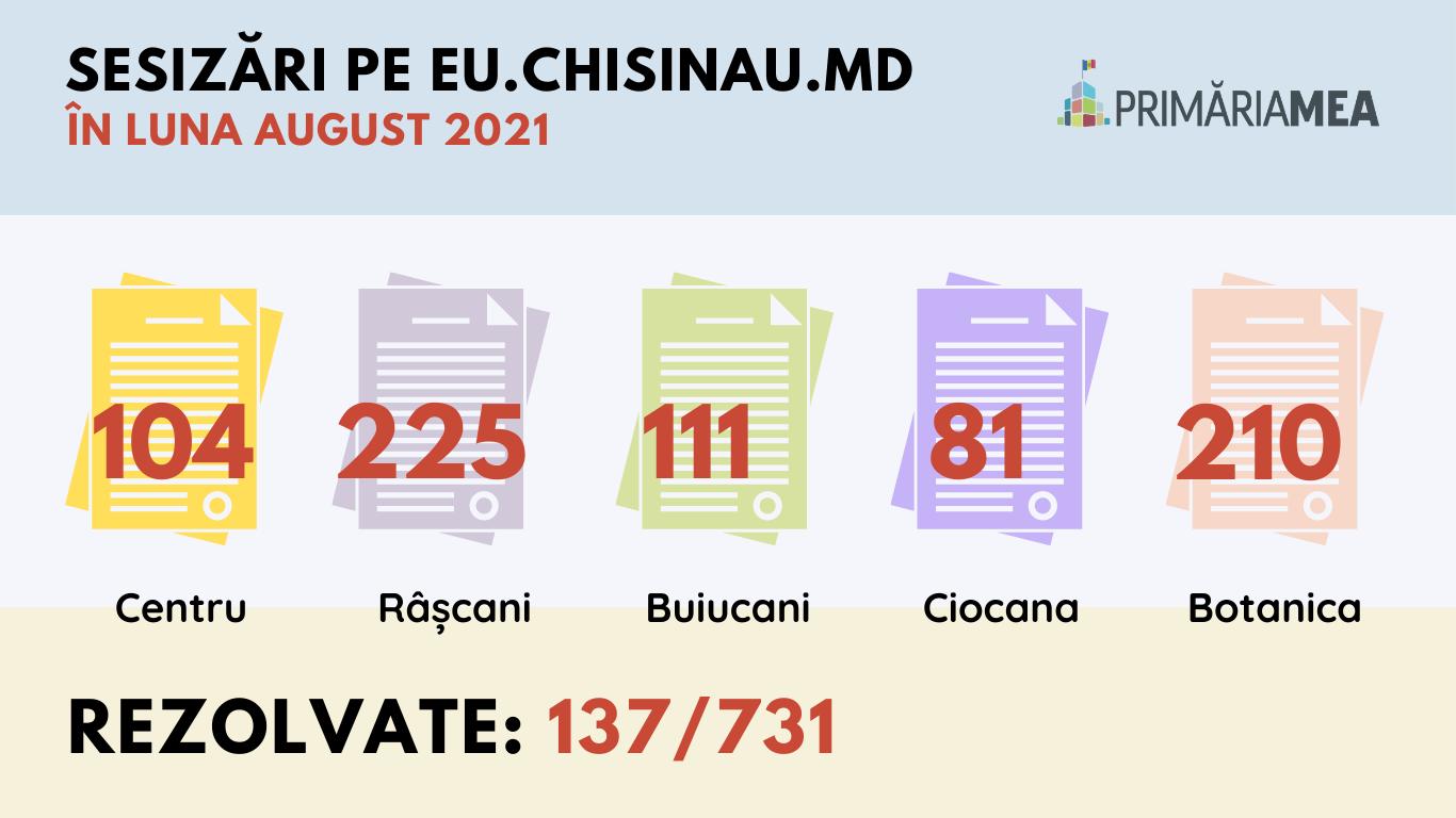 Infografic: problemele raportate din fiecare sector pe eu.chisinau.md. Sursă: Primăria Mea
