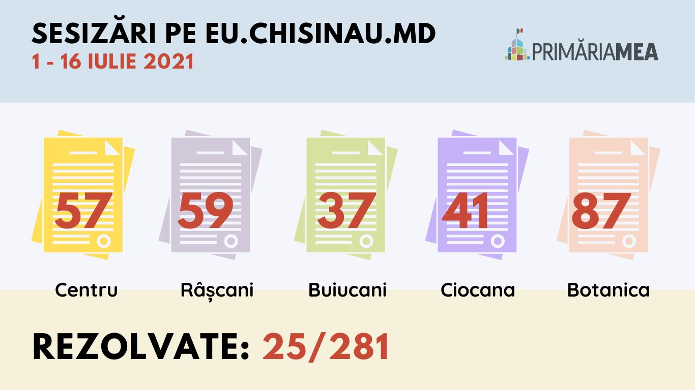 Infografic: Sesizările recepționate pe eu.chisinau.md în perioada 1-16 iulie 2021