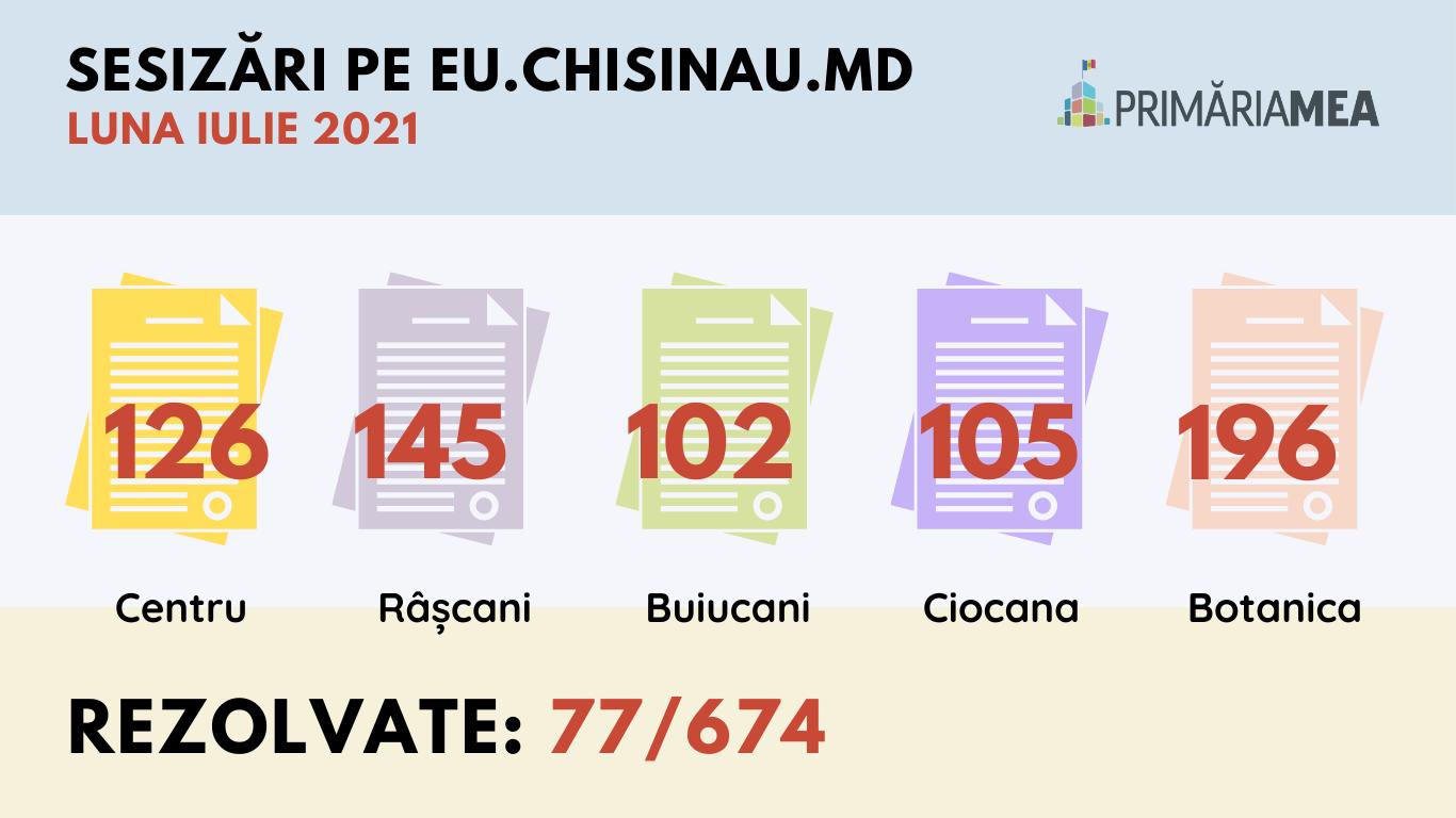 Infografic: Sesizările expediate pe platforma eu.chisinau.md în luna iulie. Sursă: Primăria Mea