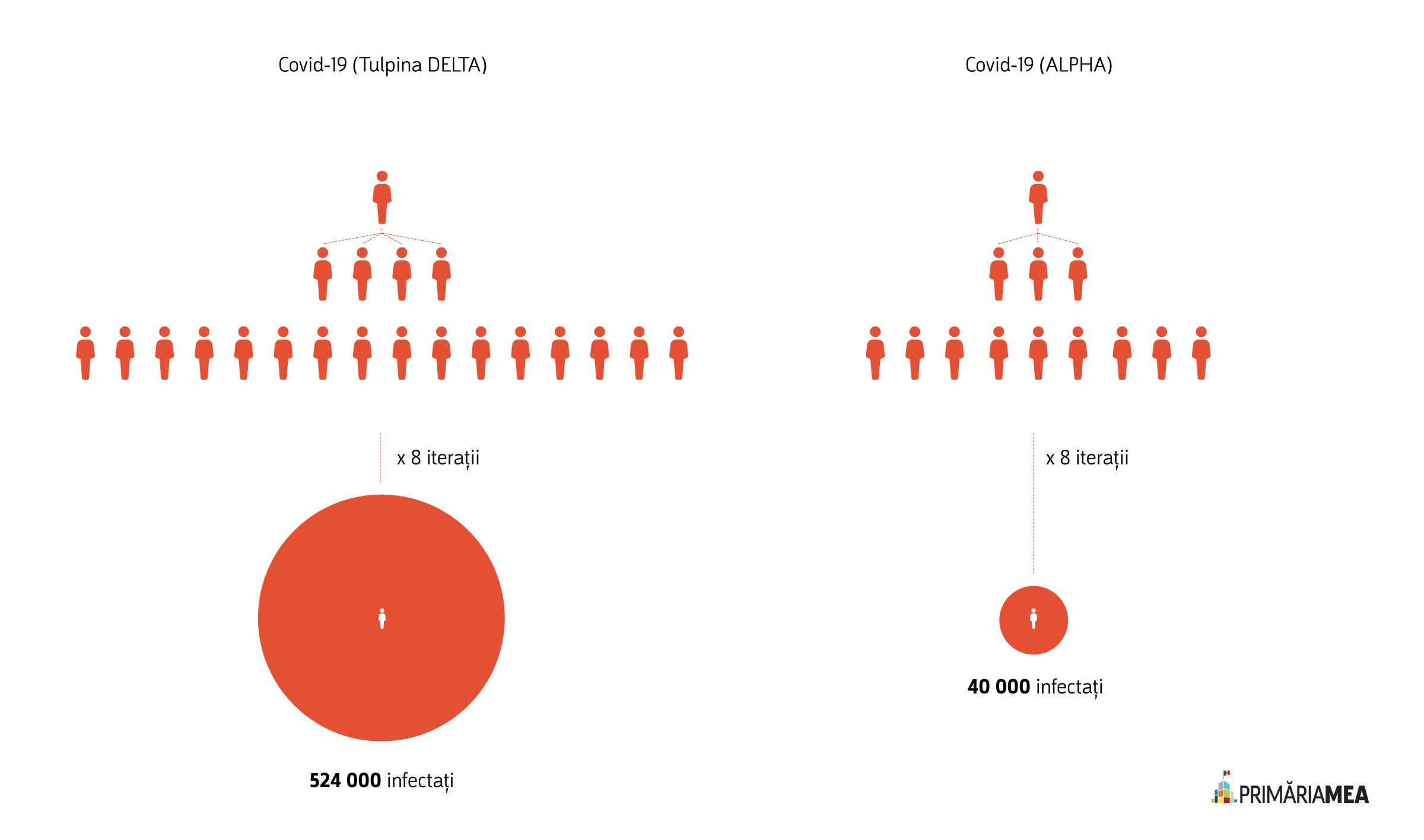 Infografic: Răspândirea variantei Alpha vs. varianta Delta. Sursă: Primăria Mea