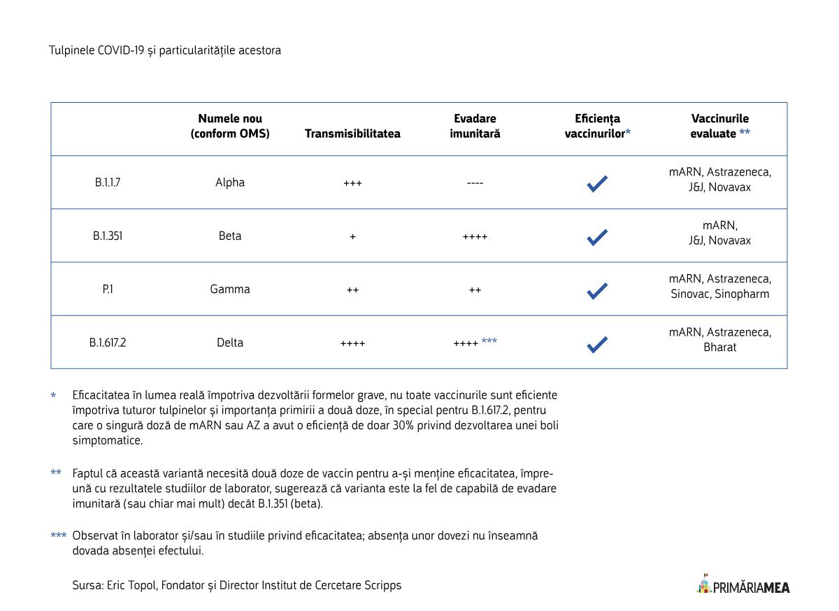 Tabel: Comparația între variantele COVID-19 cele mai răspândite. Sursă: Primăria Mea