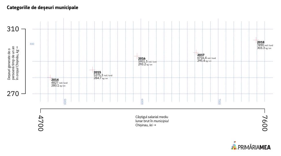 Salariul și deșeurile produse în timp. Sursă: date.primariamea.md