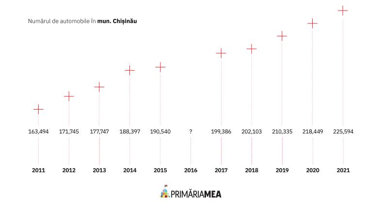 Infografic: evoluția numărului de mașini în mun. Chișinău. Sursă: Primăria Mea