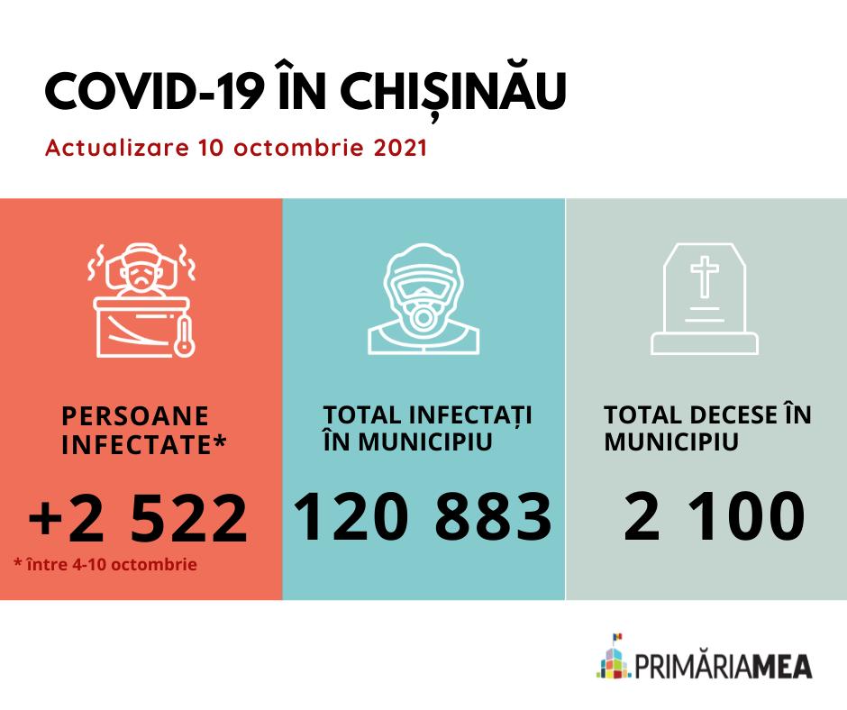 Infografic: Situația privind COVID-19 în mun. Chișinău în perioada 4-10 octombrie. Sursă: Primăria Mea