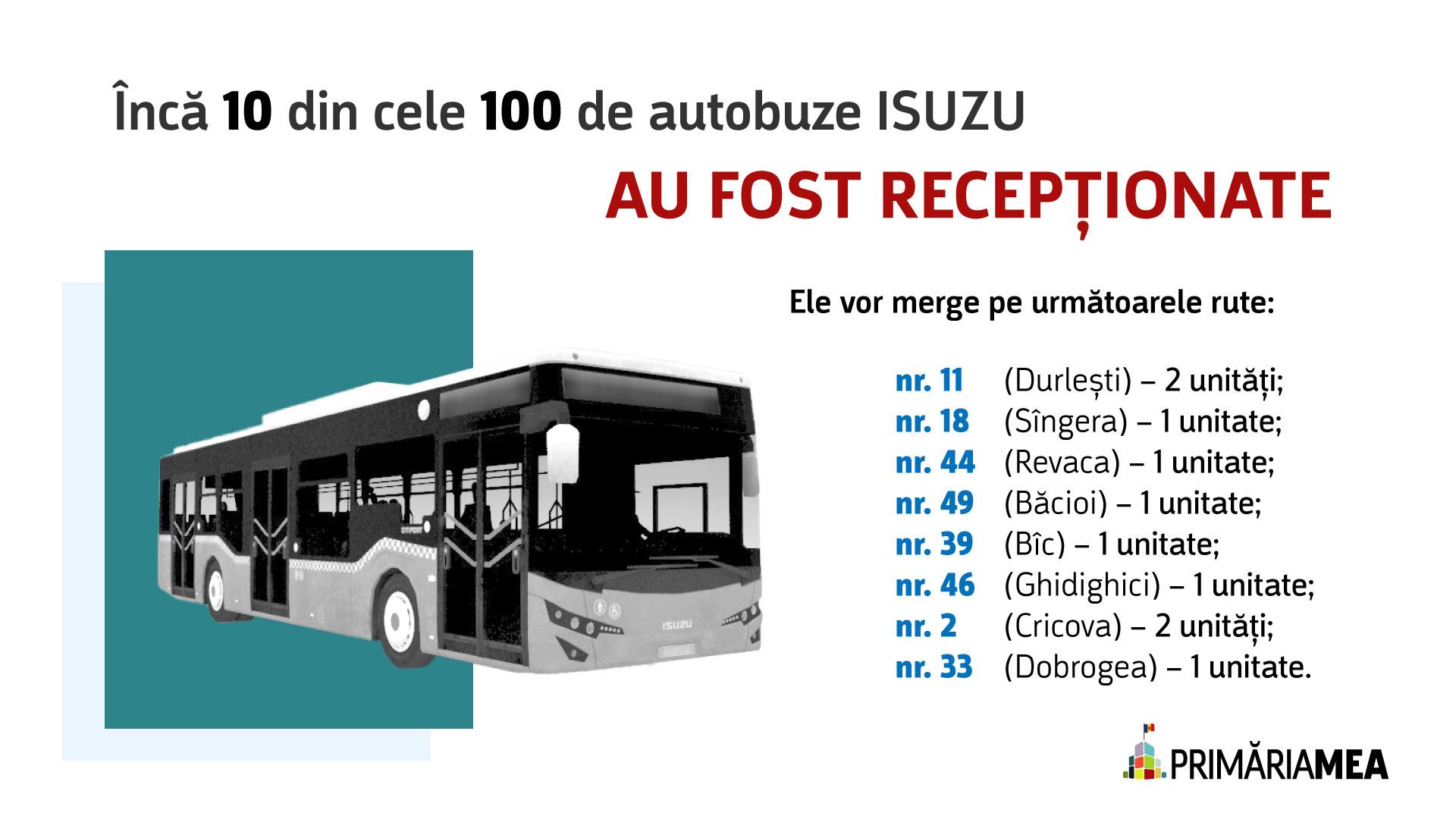 Infografic: Repartizarea pe rute a noilor autobuze ISUZU. Sursă: Primăria Mea