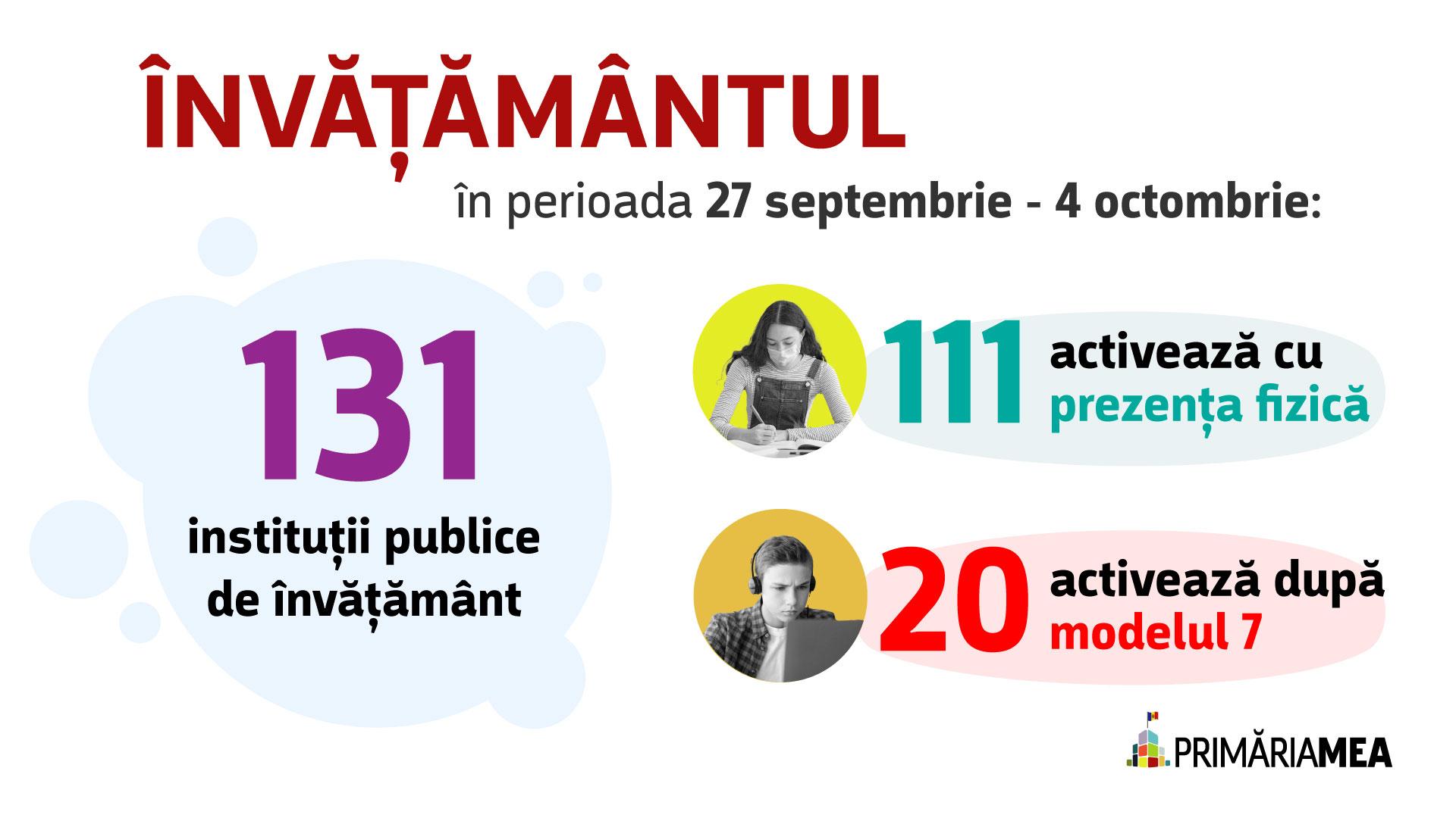 Infografic: Modele de învățare aplicate în școlile municipale. Sursă: Primăria Mea